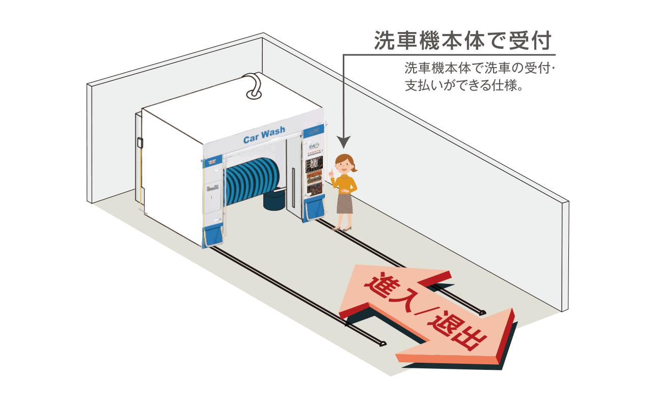 GO & BACK方式(省スペース型洗車機)